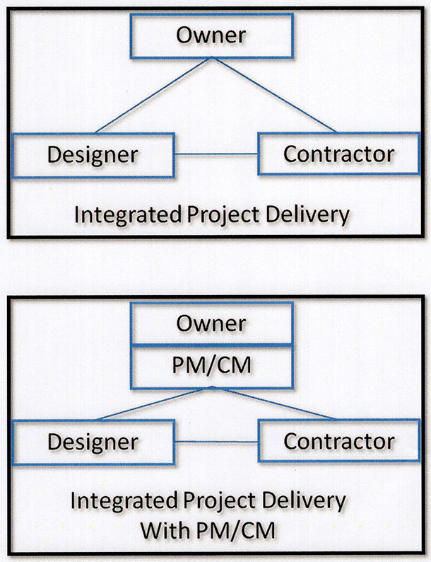Integrated Project Delivery - With Open Book Review - Contracts